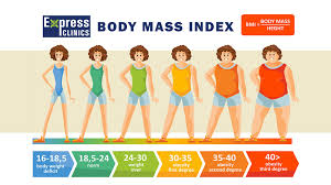 Body mass index tips by E patient health care